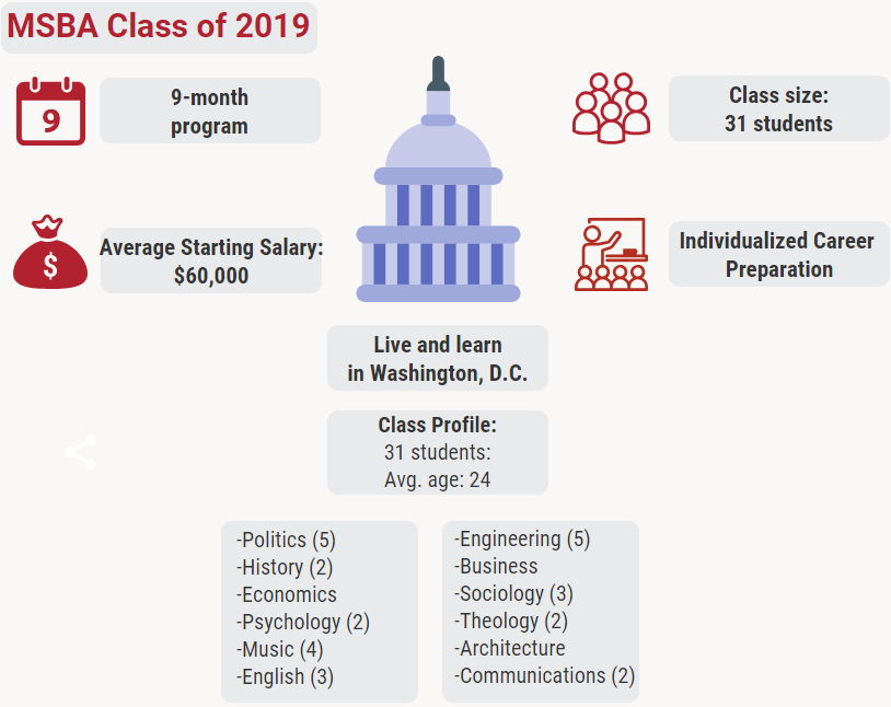 Graphic depicting information regarding the M.S.B.A. class of 2018  21 students enrolled located in the heart of Washington D.C. 9 month long program and images of 9 calendars Average Starting Salary $60,000 Professors have a combined 150 years of business experience. All inclusive tuition covers:  trips, events, speakers, and books.