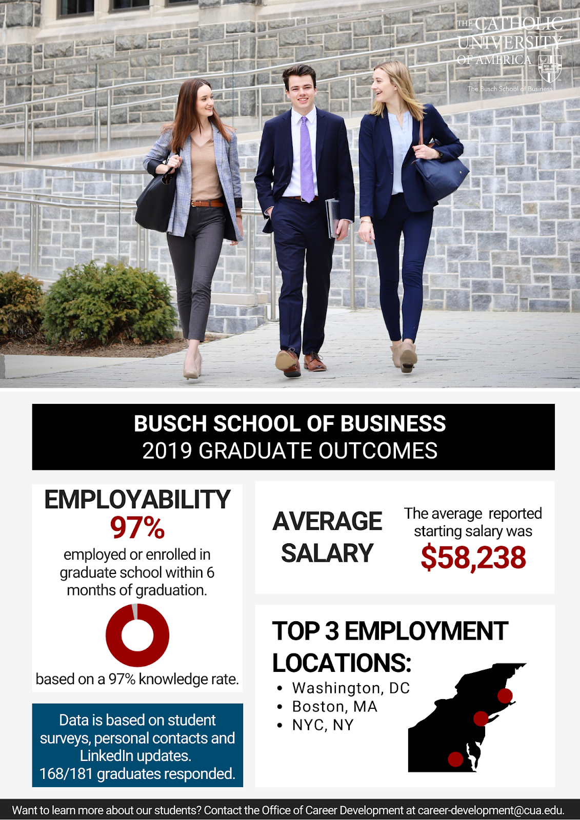 Business School Placement Data